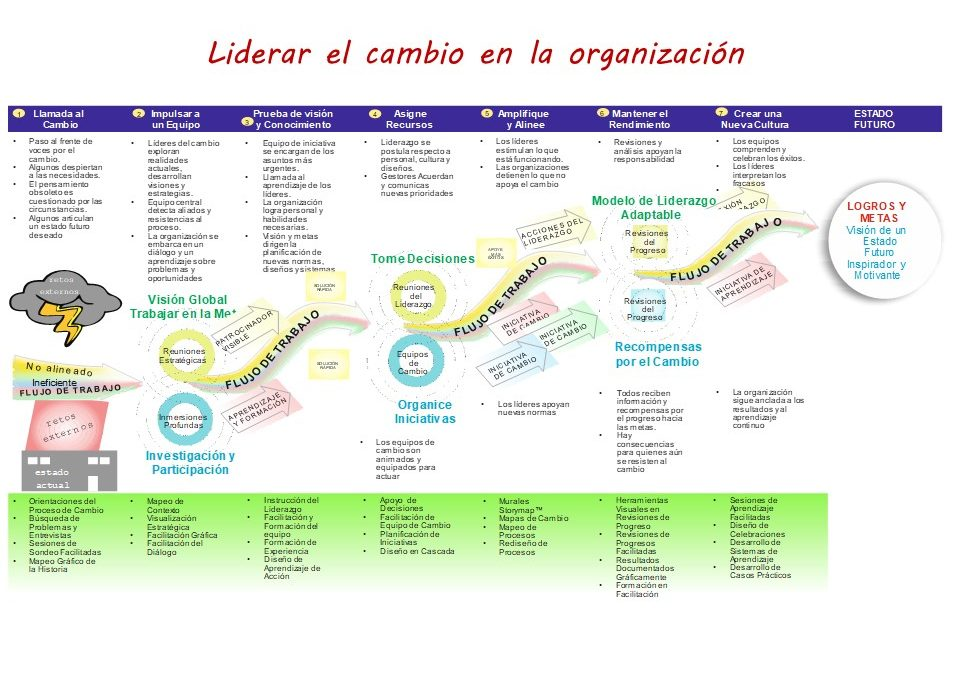 Liderar el cambio en la organización: Un modelo de transformación en 7 pasos