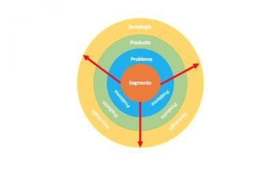 Tres Enfoques para el diseño de productos o servicios de alto valor añadido