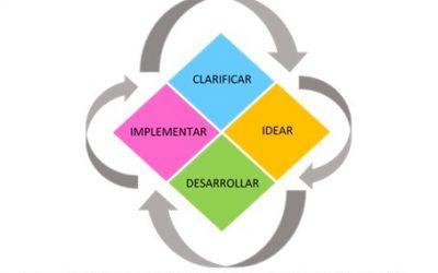 Solución creativa de problemas como paso previo a Design Thinking